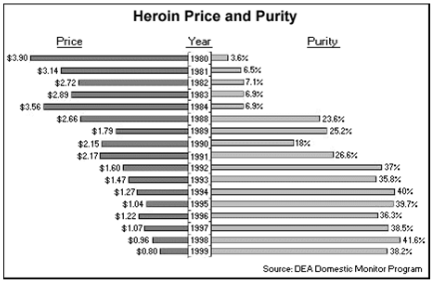 Heroin price - purity