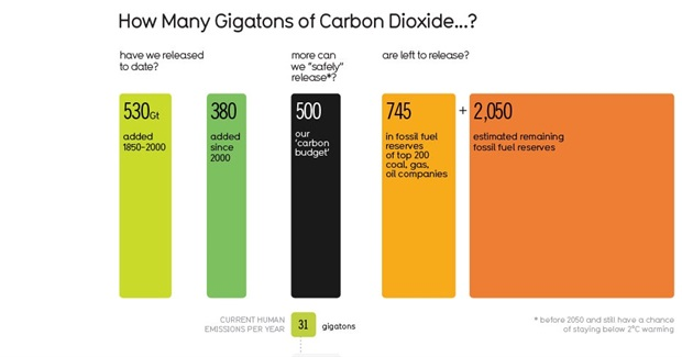 How Many Gigatons of Carbon Dioxide Have We Released to Date?