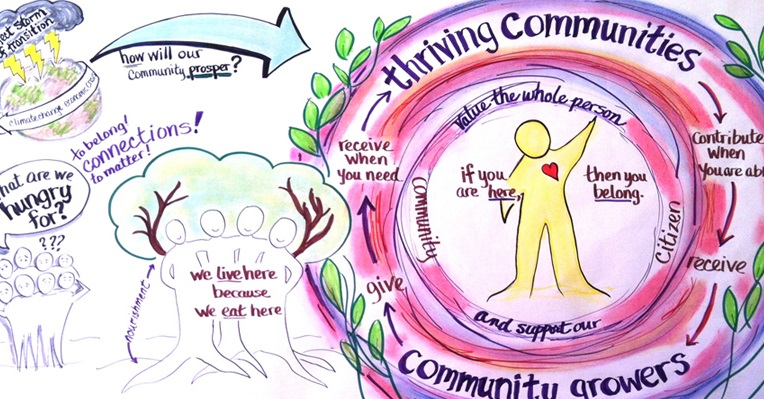 A Collection of Resources for You & Your Neighbors to Create a Saner, Healthier Future Together